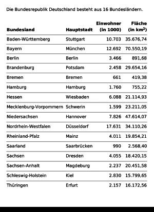 Liste hauptstadt bundesländer mit deutschland 16 Bundesländer